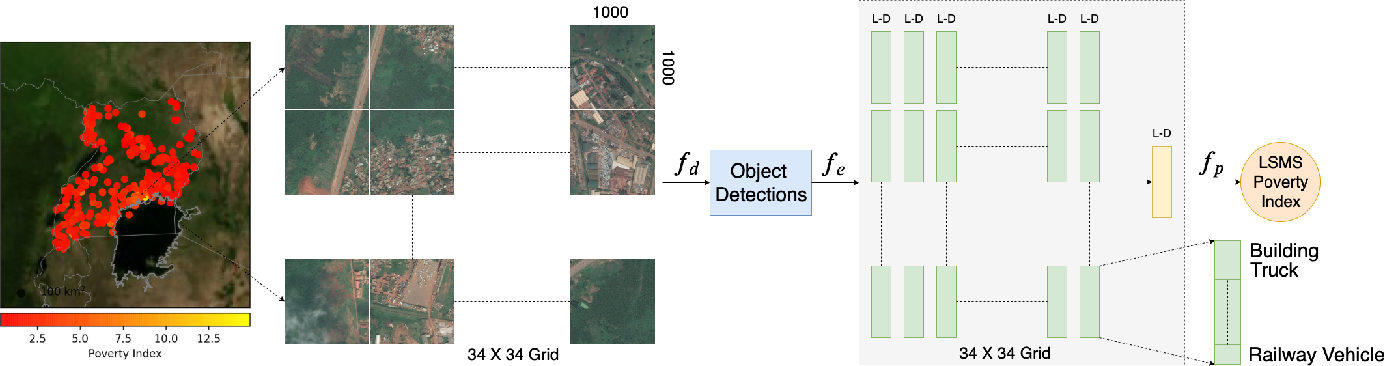 Figure 2 for Generating Interpretable Poverty Maps using Object Detection in Satellite Images