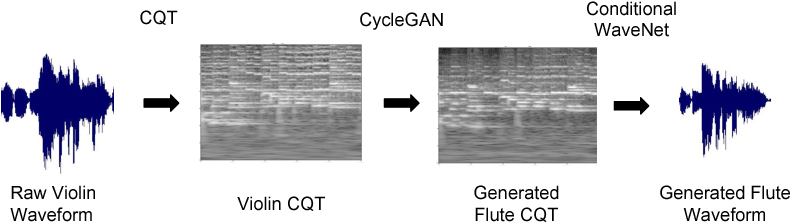 Figure 1 for TimbreTron: A WaveNet(CycleGAN(CQT(Audio))) Pipeline for Musical Timbre Transfer