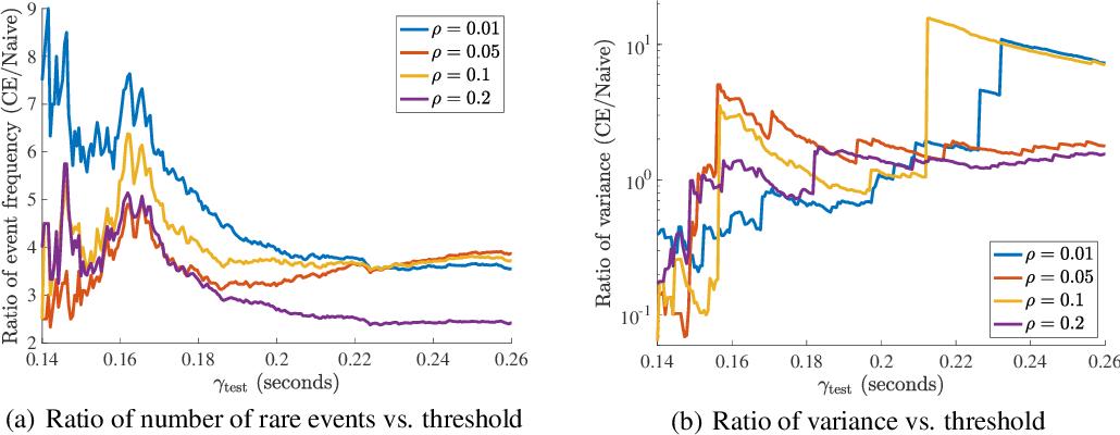 Figure 3 for Scalable End-to-End Autonomous Vehicle Testing via Rare-event Simulation