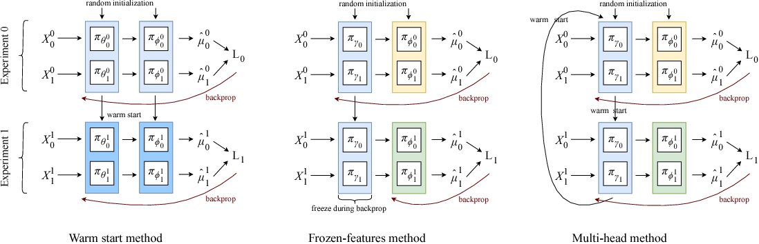 Figure 2 for Transfer Learning for Estimating Causal Effects using Neural Networks