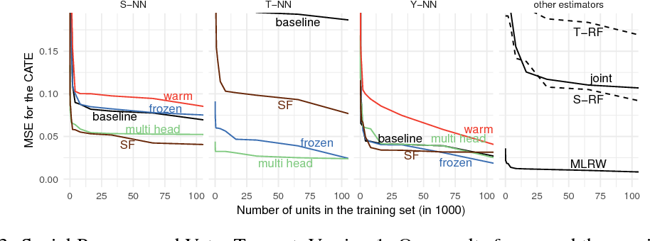 Figure 3 for Transfer Learning for Estimating Causal Effects using Neural Networks