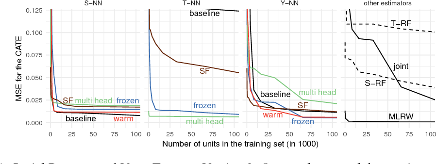 Figure 4 for Transfer Learning for Estimating Causal Effects using Neural Networks