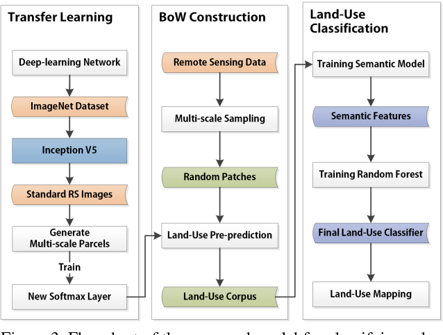 Figure 4 for Sensing Urban Land-Use Patterns By Integrating Google Tensorflow And Scene-Classification Models