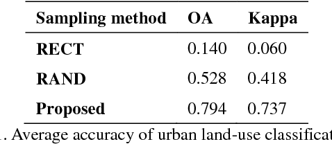 Figure 2 for Sensing Urban Land-Use Patterns By Integrating Google Tensorflow And Scene-Classification Models