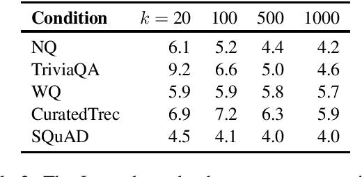 Figure 3 for A Replication Study of Dense Passage Retriever