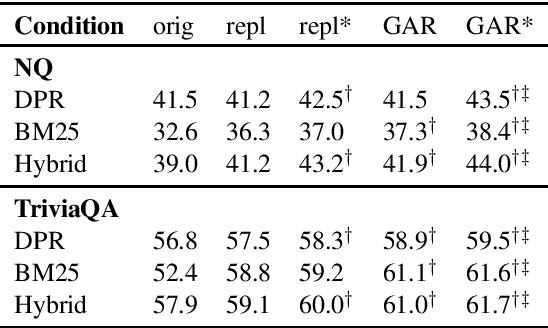 Figure 4 for A Replication Study of Dense Passage Retriever