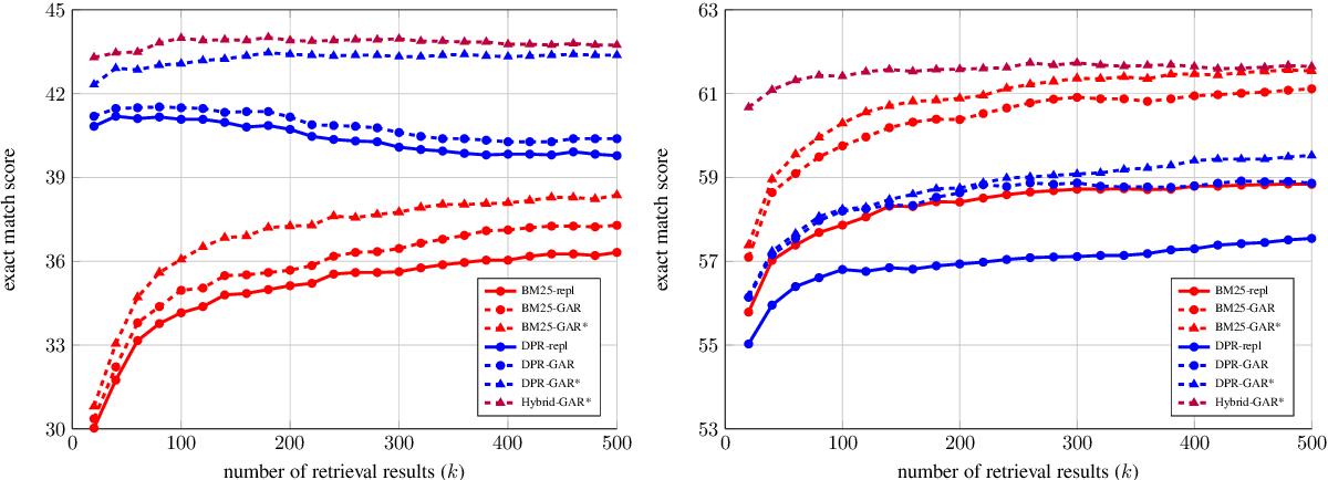 Figure 2 for A Replication Study of Dense Passage Retriever