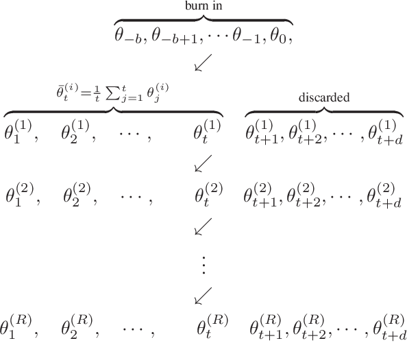 Figure 1 for Statistical inference using SGD