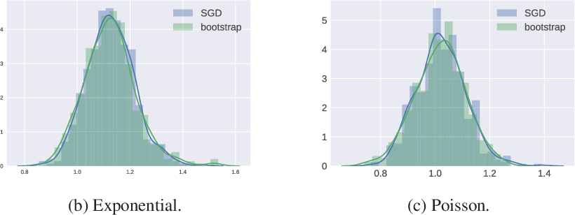 Figure 3 for Statistical inference using SGD