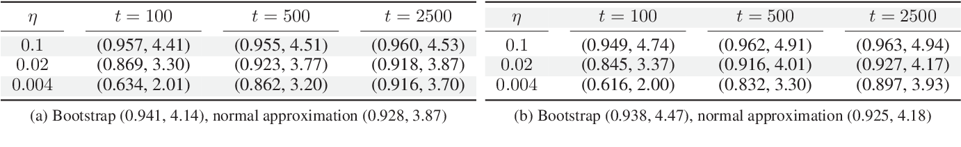 Figure 2 for Statistical inference using SGD