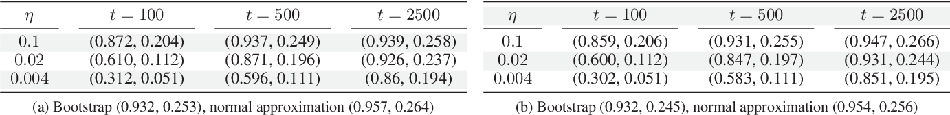Figure 4 for Statistical inference using SGD