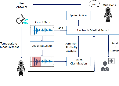 Figure 1 for A Real-time Robot-based Auxiliary System for Risk Evaluation of COVID-19 Infection