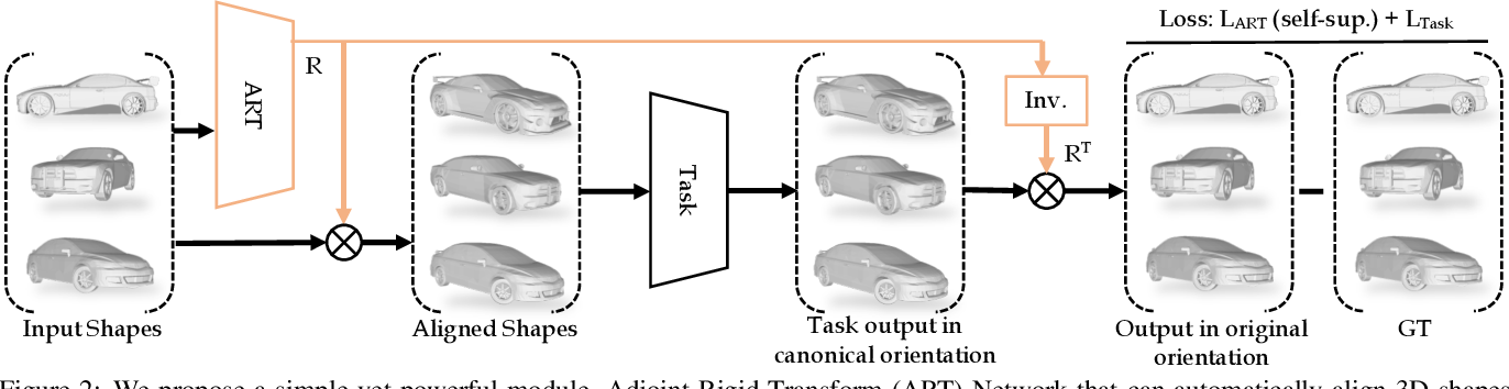Figure 2 for Adjoint Rigid Transform Network: Self-supervised Alignment of 3D Shapes