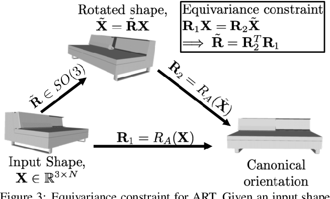Figure 4 for Adjoint Rigid Transform Network: Self-supervised Alignment of 3D Shapes