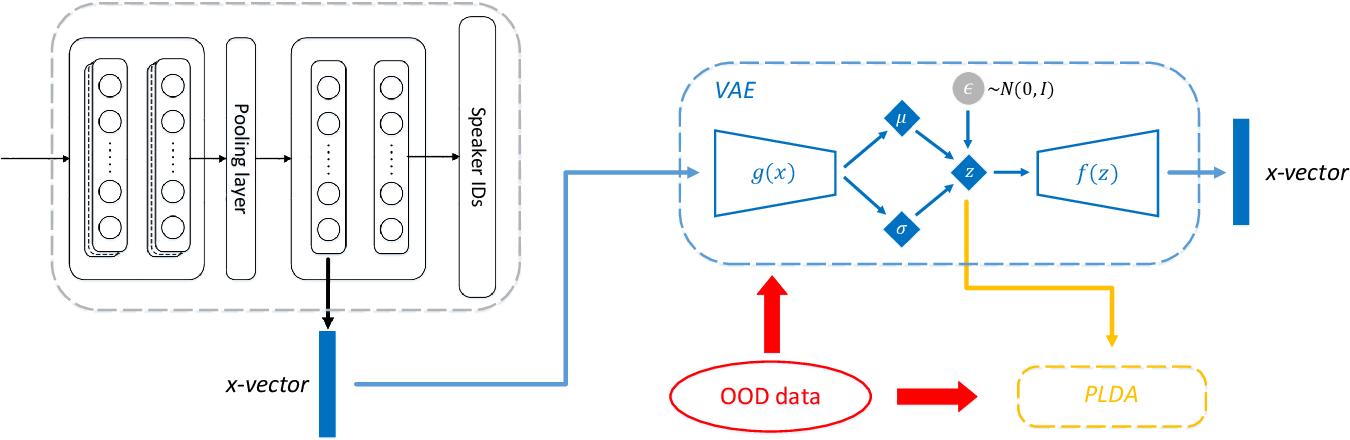 Figure 1 for VAE-based Domain Adaptation for Speaker Verification
