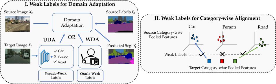 Figure 1 for Domain Adaptive Semantic Segmentation Using Weak Labels