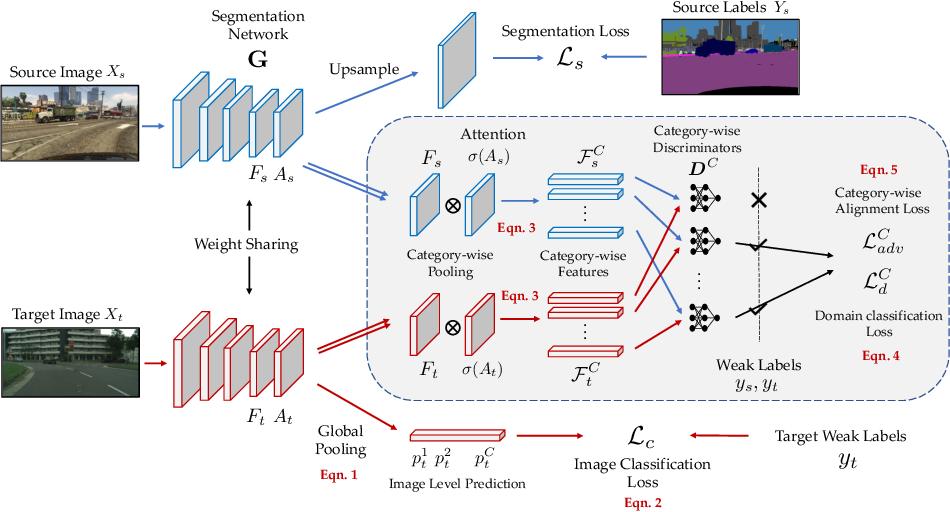 Figure 3 for Domain Adaptive Semantic Segmentation Using Weak Labels