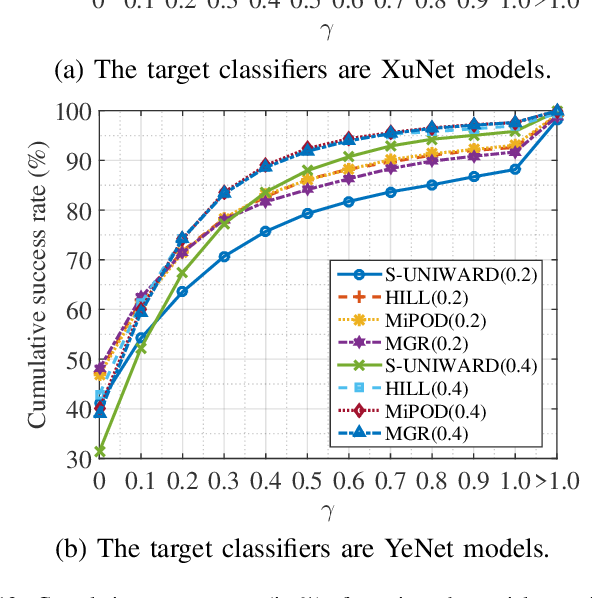Figure 4 for Image Steganography based on Iteratively Adversarial Samples of A Synchronized-directions Sub-image