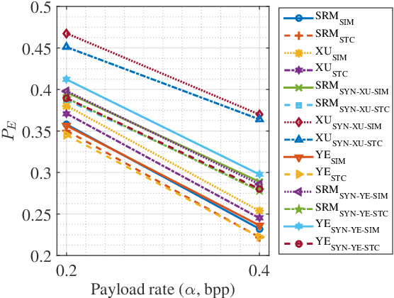 Figure 1 for Image Steganography based on Iteratively Adversarial Samples of A Synchronized-directions Sub-image