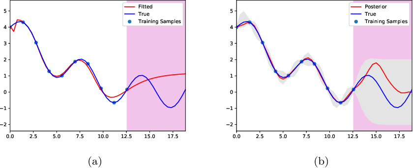 Figure 1 for Bayesian Neural Networks: An Introduction and Survey