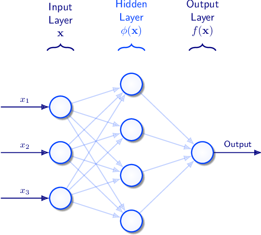 Figure 2 for Bayesian Neural Networks: An Introduction and Survey