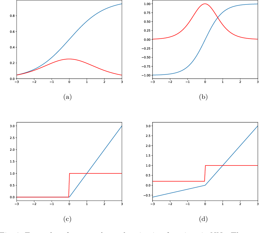 Figure 3 for Bayesian Neural Networks: An Introduction and Survey