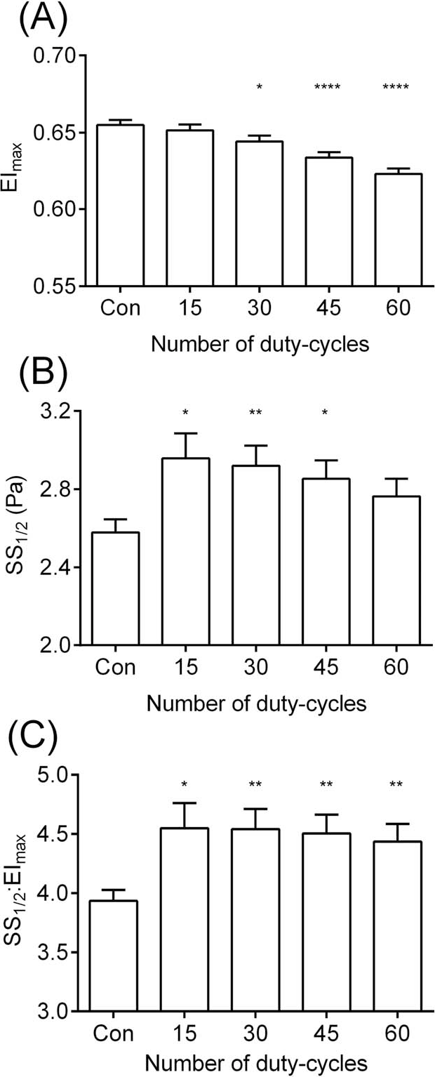 528bd6adcd22 Figure 3 from Repetitive Supra-Physiological Shear Stress Impairs ...