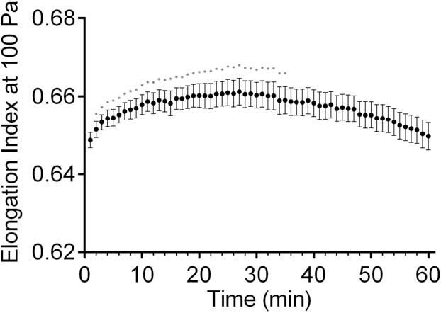 c23b33b6a76a Figure 4 from Repetitive Supra-Physiological Shear Stress Impairs ...