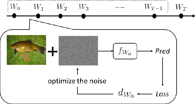 """Figure 1 for """"Adversarial Examples"""" for Proof-of-Learning"""