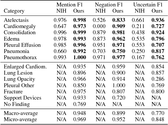 Figure 4 for CheXpert: A Large Chest Radiograph Dataset with Uncertainty Labels and Expert Comparison