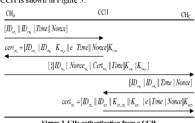 Table 1. Variables and notation used in TAKCS the CCH public key. A CH authentication protocol from its