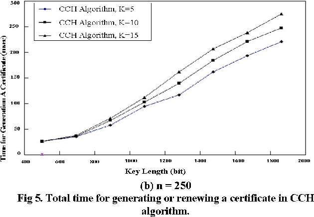 Fig 5. Total time for generating or renewing a certificate in CCH In this paper, we examined the certification process for algorithm. clustering routing protocols in ad hoc networks. We have