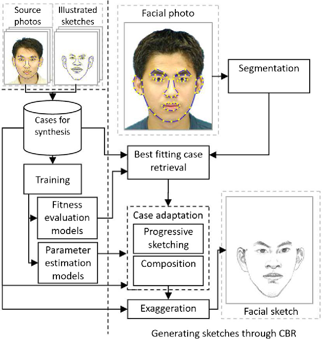 Figure 3 for Learning to Sketch Human Facial Portraits using Personal Styles by Case-Based Reasoning