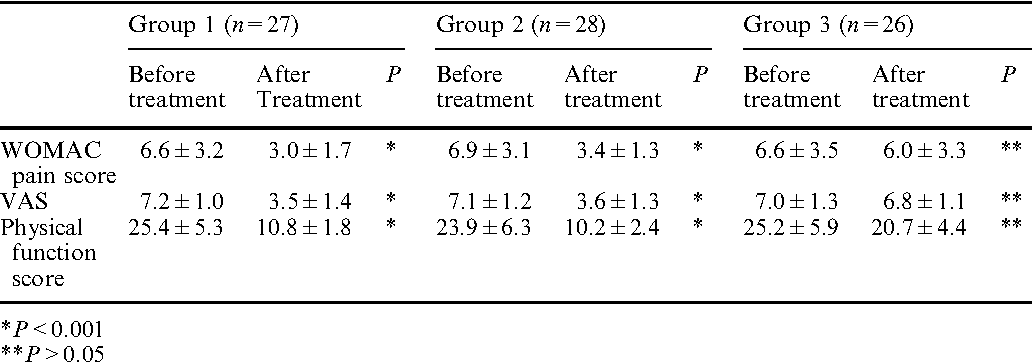 Effectiveness of a home-based exercise therapy and walking program ...