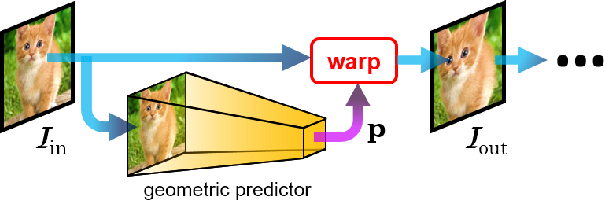 Figure 1 for Inverse Compositional Spatial Transformer Networks