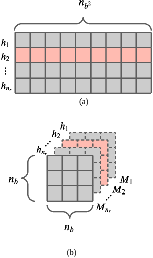 Figure 2 for Sketch-Based Streaming Anomaly Detection in Dynamic Graphs