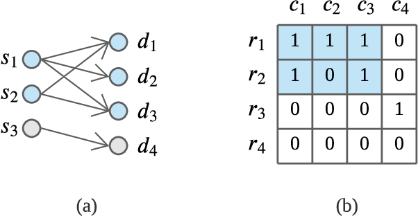 Figure 3 for Sketch-Based Streaming Anomaly Detection in Dynamic Graphs
