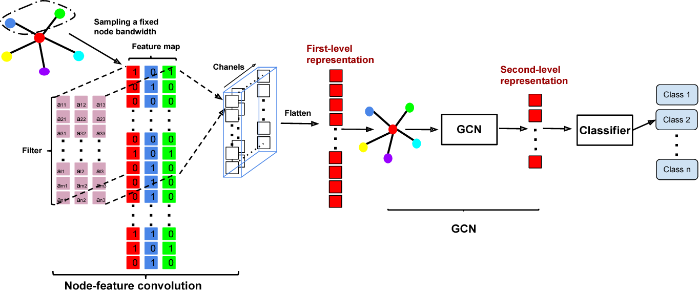 Figure 1 for Graph Node-Feature Convolution for Representation Learning