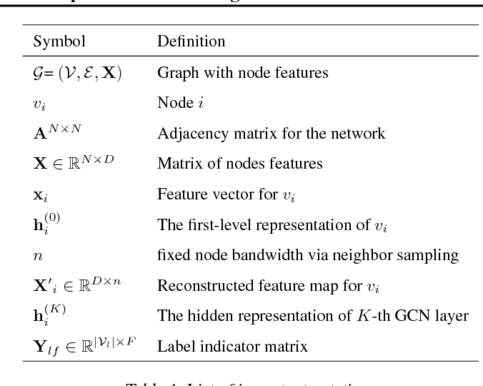 Figure 2 for Graph Node-Feature Convolution for Representation Learning