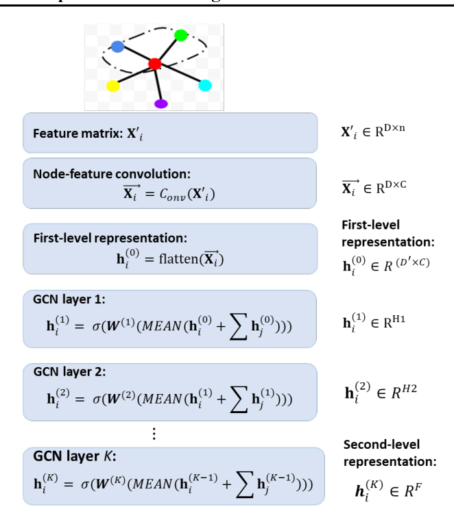 Figure 3 for Graph Node-Feature Convolution for Representation Learning