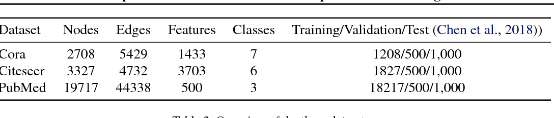 Figure 4 for Graph Node-Feature Convolution for Representation Learning