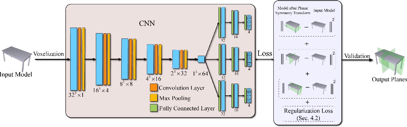 Figure 1 for PRS-Net: Planar Reflective Symmetry Detection Net for 3D Models