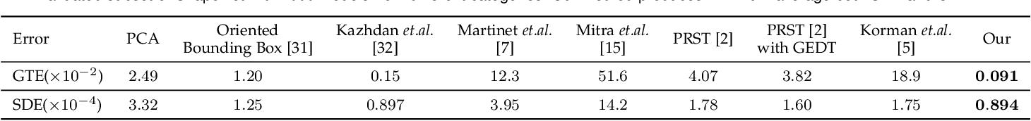 Figure 2 for PRS-Net: Planar Reflective Symmetry Detection Net for 3D Models