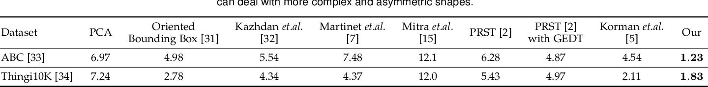 Figure 4 for PRS-Net: Planar Reflective Symmetry Detection Net for 3D Models