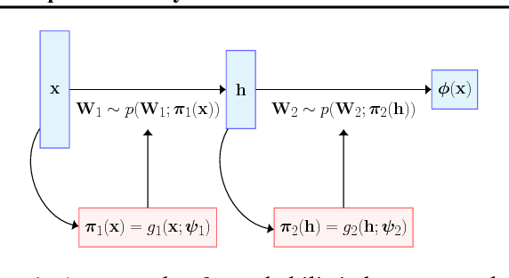 Figure 1 for Predictive Uncertainty Quantification with Compound Density Networks