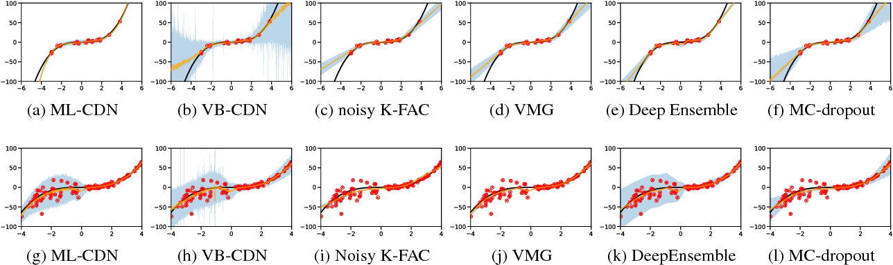 Figure 2 for Predictive Uncertainty Quantification with Compound Density Networks