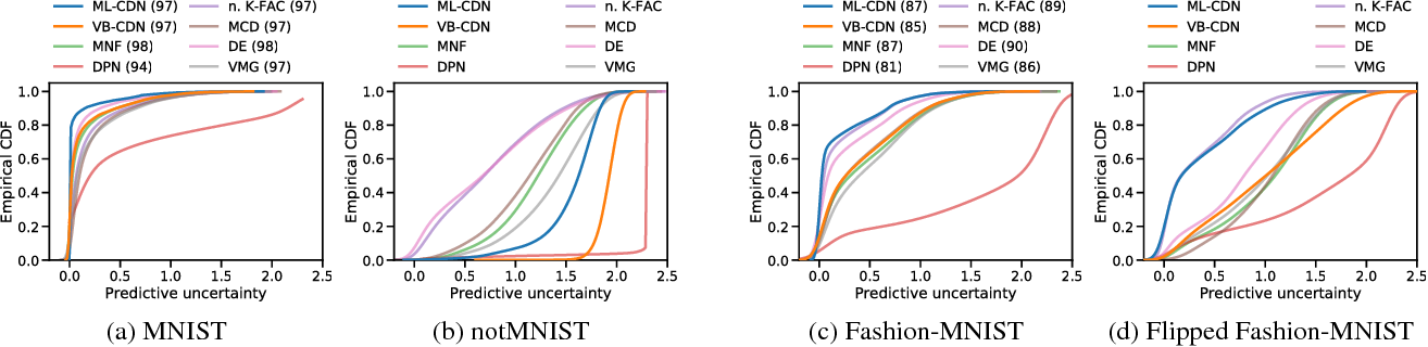Figure 3 for Predictive Uncertainty Quantification with Compound Density Networks