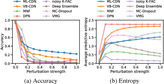 Figure 4 for Predictive Uncertainty Quantification with Compound Density Networks