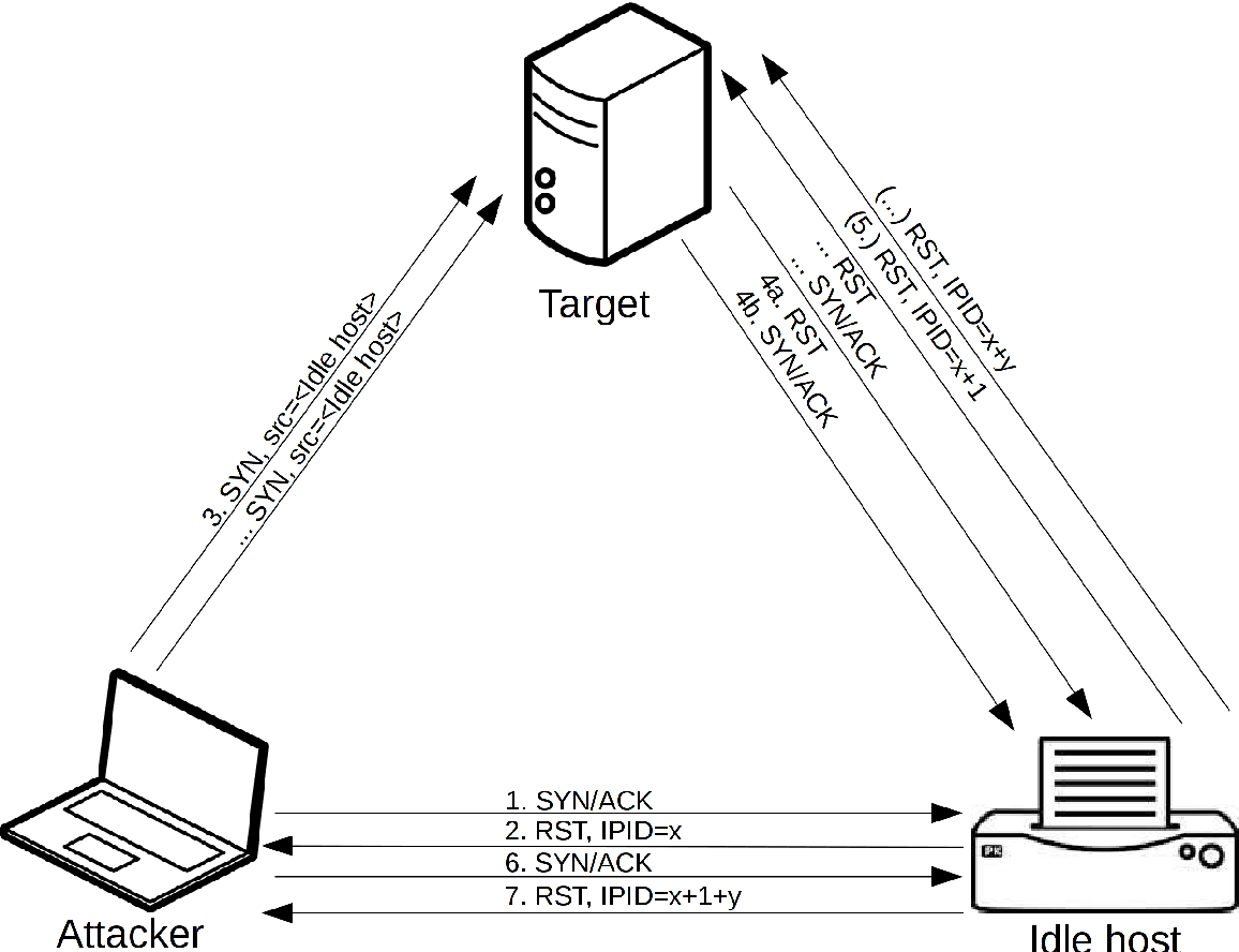 Figure 15 from Master ' s Thesis TCP Idle Scans in IPv 6 - Semantic