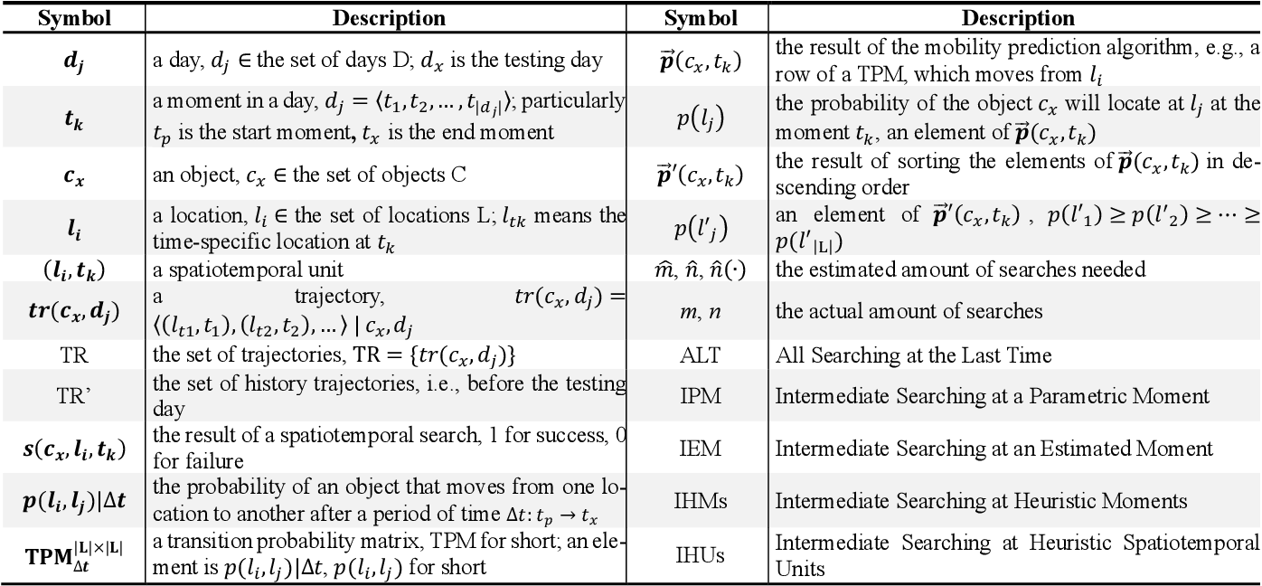 Figure 2 for Object Tracking by Least Spatiotemporal Searches